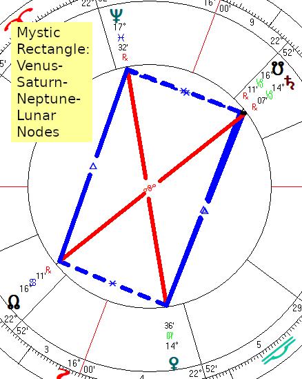 September 1-15 2019 Astrology Forecast: 4 Jupiter-Neptune T