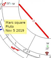 2019 11 05 Mars Square Pluto