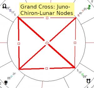 2019 11 19 Grand Cross Juno Chiron Lunar Nodes