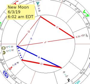 2019 06 03 New Moon
