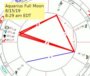 2019 08 15 Full Moon Aquarius
