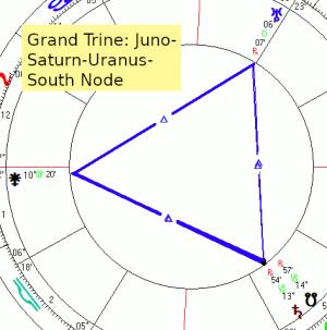2019 09 16 Gt Jun Sa Ur Sn Chart