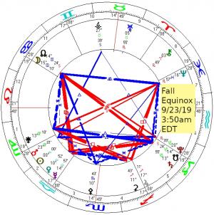 2019 09 23 Fall Equinox Chart