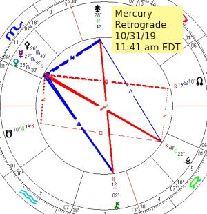 2019 10 31 Mercury Retrograde