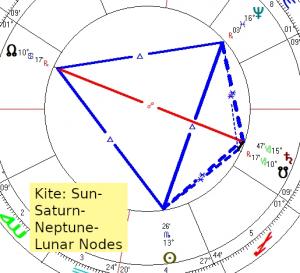 2019 11 06 Kite Sun Saturn Neptune Lunar Nodes