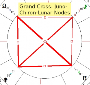 2019 11 19 Grand Cross Juno Chiron Lunar Nodes