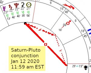 2020 01 12 Saturn Pluto Conjunction