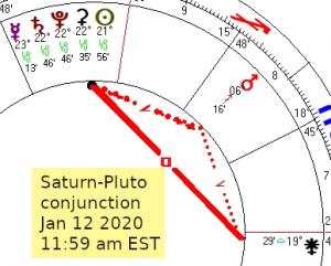 2020 01 12 Saturn Pluto Conjunction