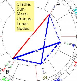 2020 02 23 Cradle Sun Mars Uranus Lunar Nodes