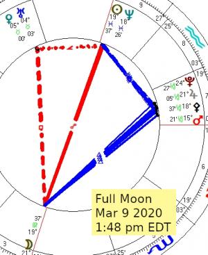 2020 03 09 Full Moon