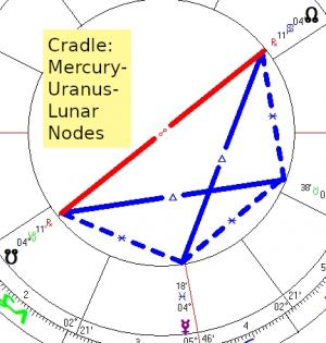 2020 03 22 Cradle Mercury Uranus Lunar Nodes
