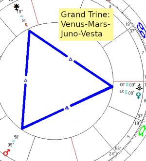 2020 04 14 Grand Trine Venus Mars Juno Vesta