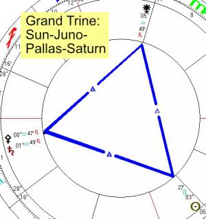 2020 05 24 Grand Trine Sun Juno Pallas Saturn