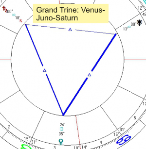 2020 06 27 Grand Trine Venus Juno Saturn