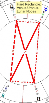 2020 11 26 Hard Rectangle Venus Uranus Lunar Nodes