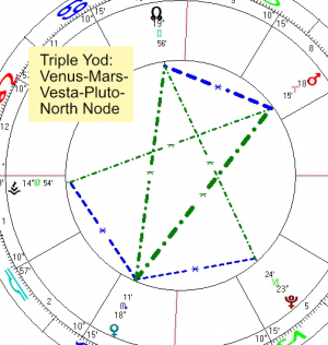 2020 12 06 Triple Yod Venus Mars Vesta Pluto North Node