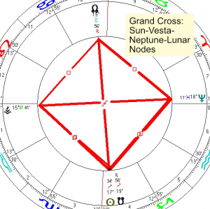 2020 12 09 Grand Cross Sun Vesta Neptune Lunar Nodes
