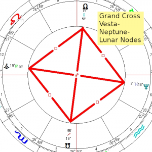 2020 12 25 Grand Cross Vesta Neptune Lunar Nodes