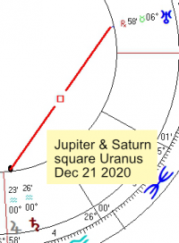2020 12 21 Jupiter And Saturn Square Uranus