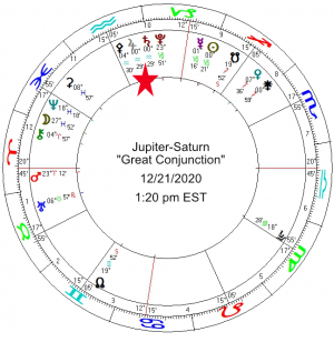 2020 12 21 Jupiter Saturn Conjunction All Planets