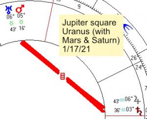 2021 01 17 Jupiter Square Uranus W Mars And Saturn