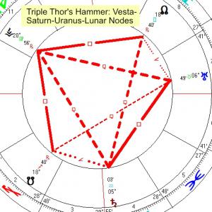 2021 01 30 Triple Thors Hammer Vesta Saturn Uranus Lunar Nodes