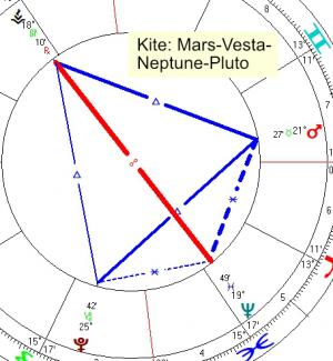 2021 02 17 Kite Mars Vesta Neptune Pluto