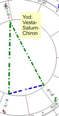 2021 03 23 Yod Vesta Saturn Chiron