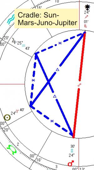 2021 04 14 Cradle Sun Mars Juno Jupiter