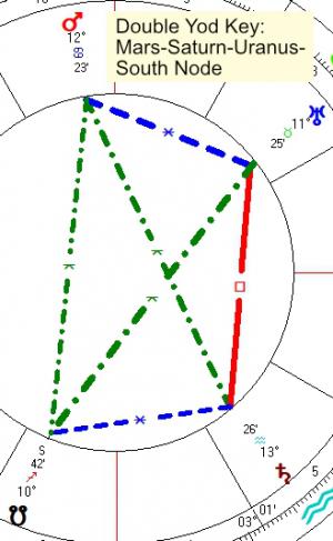 2021 05 13 Double Yod Key Mars Saturn Uranus South Node