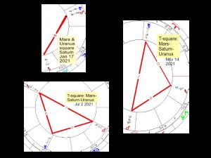 06 2021 01 01 Mars Alignments With Saturn And Uranus 2021