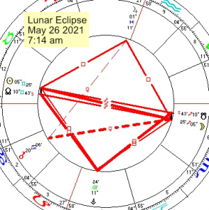 2021 05 26 Lunar Eclipse