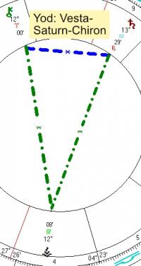 2021 05 29 Yod Vesta Saturn Chiron
