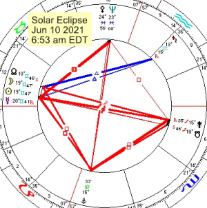 2021 06 10 Solar Eclipse