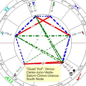 2021 06 13 Quad Yod Venus Ceres Juno Vesta Saturn Chiron Uranus South Node