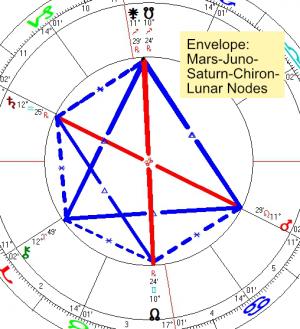 2021 06 30 Envelope Mars Juno Saturn Chiron Lunar Nodes