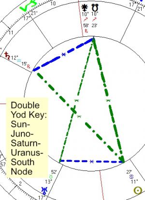 2021 07 03 Double Yod Key Sun Juno Saturn Uranus South Node