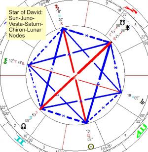 2021 07 31 Star Of David Sun Juno Vesta Saturn Chiron Lunar Nodes