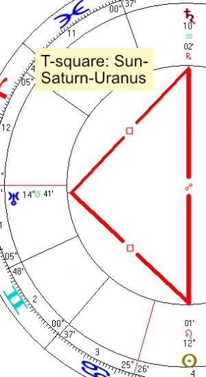 2021 08 04 T Square Sun Saturn Uranus