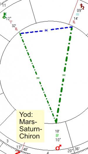 2021 08 15 Yod Mars Saturn Chiron