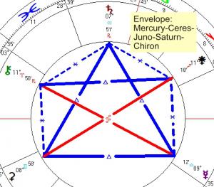 2021 09 05 Envelope Mercury Ceres Juno Saturn Chiron