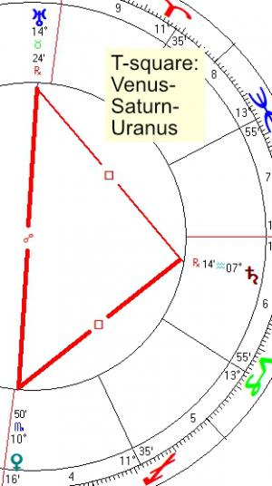 2021 09 20 T Square Venus Saturn Uranus