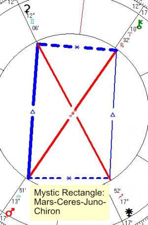 2021 10 06 Mystic Rectangle Mars Ceres Juno Chiron