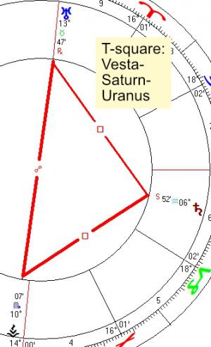 2021 10 10 T Square Vesta Saturn Uranus
